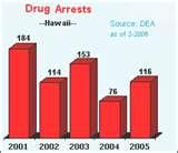Drug Treatment Centers Honolulu Hawaii